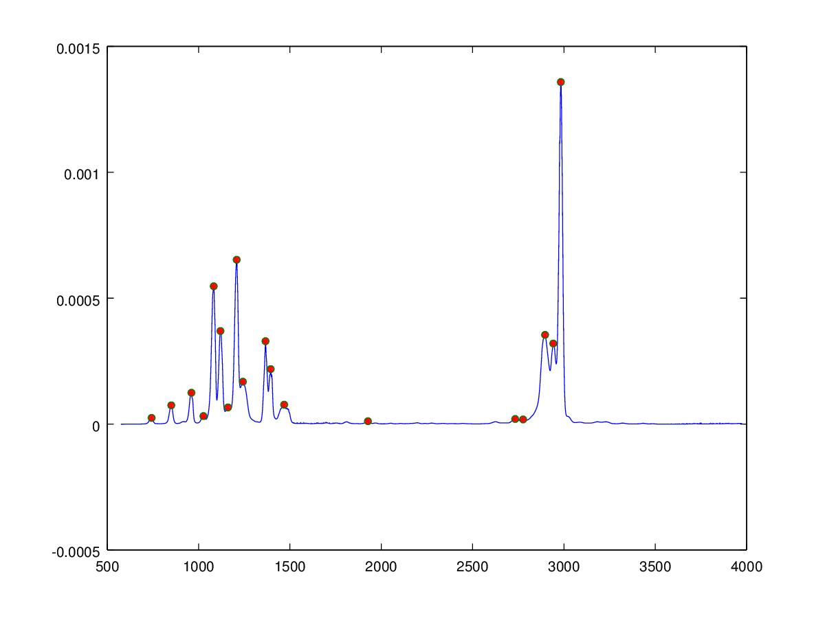 octave plot of Ethyl tert-Butyl Ether